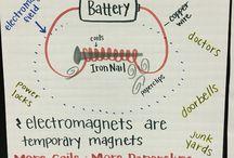 School- Electromagnetic-3rd Grade