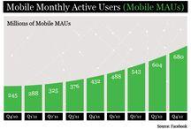 Statistikk for sosiale medier 2013 / Statistikk som viser utviklingen for sosiale medier i 2013