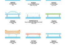 Bridges of Seoul
