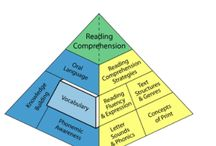 Vocabulary / Students must develop vocabulary for reading, writing and oral communication purposes. A good understanding of vocabulary helps set students up for success to build their knowledge, and is essential for reading and listening comprehension (Balanced Literacy Diet).