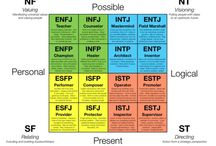 MBTI and other