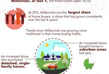Real Estate Info / Infographics with the latest real estate news, research and industry data.