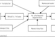 OD - szervezetfejlesztési ábrák