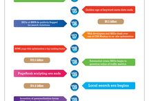 Infographics - SEO / Useful infographics about SEO. Collated by @andymerch, Head of social media at Populate Digital.