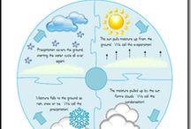 Teach-Water cycle