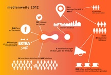 Infografik / Infografiken aus dem Bereich Design, Werbung, Social Media etc.