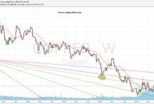 Copper Chart Analysis