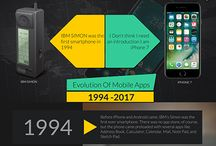 Mobile App Evolution - from IBM to iPhone