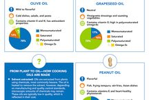 Facts about oil