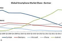 android vs iOS graphs