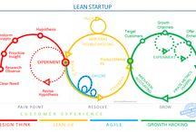 agile / lean