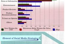 Social Media Marketing - Marketing en Redes Sociales