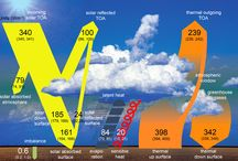 Climate - Smart CO2 Concentrations