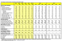 Capital Markets / Economic data, global themes, market valuation and returns