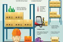 Warehousing / Interessante infographics over warehousing en intern transport