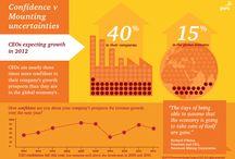 Global CEO Survey 2012