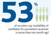 Stat of week - in the world of recruitment / Stat of week - in the world of recruitment