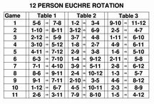 Euchre Printables / Euchre printable items you will need for a Euchre Tournament for 8, 12, 16 or 20 players or any number of players between 8 and 20.