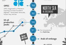history of oils