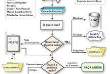 Organização ~ Office / by Priscila Calmon | Viver, Criar e Organizar