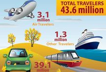 Travel Infographs / Our travel infographics and information perceptions contain innumerable intriguing and valuable certainties, tips and figures for your next trek!