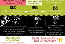 Digital World of Teens