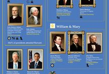 US History / These are all the info graphics that have relationship with American History.