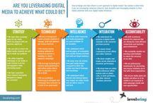 Digital Media Strategy