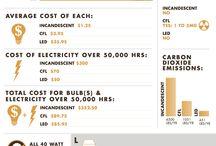 Lighting infographics