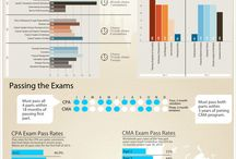 #CPA exam love and #study board