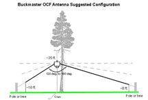 Dipole and Wire Antennas