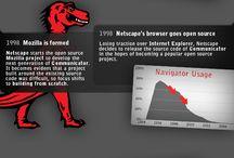 InfoGráfico-Browser / Vários Info gráficos sobre browsers. / by Paulo Beneton