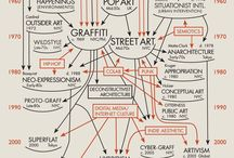Art History / Charts, Infographics and other media describing and cataloging art history.