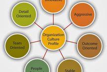 Organisaatio-ja henkilöstöjohtaminen / Työhyvinvointi Organisaatiokulttuuri Johtaminen