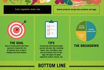 Food, Diet and Nutrition / Articles and Infographics focussing on food, diet and nutrition.