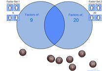 Maths - Least Common Multiple & Greatest Common Divisor