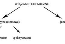 Wiazanie Chemiczne / Wiazanie Chemiczne