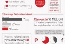 infographics | pinterest