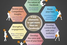 Facebook, Twitter and Google+ / Tips, stats, advice and guides to succeed in Facebook, Twitter and Google+