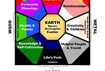 All Bagua Areas / The bagua is a grid of nine spaces which correspond to aspects of a your life. It is based on the entrance and is overlaid over your floor plan or individual rooms (if those rooms are used a lot).