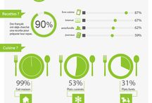INFOGRAPHIES / by Coralie Menuge