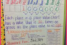 Math Ideas