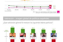 Barómetro Político Semanal de TNS Demoscopia / Intención de voto e imagen de los principales políticos semana a semana