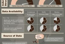 Infographics / The prevalence of the unorganised sector, the degree of concentration/fragmentation in the industry, and the availability of reliable and up-to-date data are among the key parameters that need to be considered. ValueNotes' series of Market Intelligence Dashboards provide quick insights on the ease of doing industry research in India.