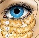 productos naturales caseros para el rostro y bolsas en los ojos