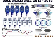 CAMERON CRAZIES / DUKE! / by Jose Pagan