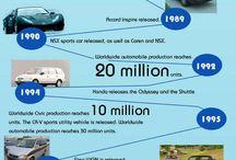 Honda történelem