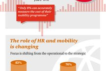 Moving people with purpose - Modern mobility survey 2014 / Businesses worldwide are looking to mobility to help them tap into fast growth markets and develop the global mindset today's business leaders need. Our survey looks at how organisations are dealing with the challenges modern mobility brings and what they are doing to strengthen their capabilities.