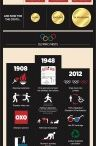 Infographics: Olympics