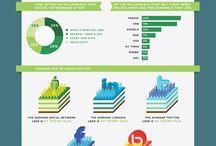 Social Media / Social Media tips, guides, statistics - twitter, facebook, etc. / by John Penrod